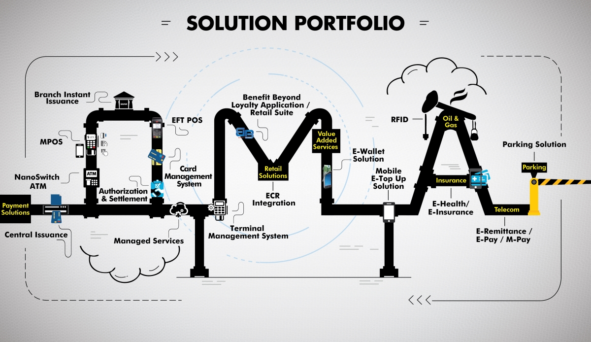 OMA-digital-solution-portfolio-info-graphic